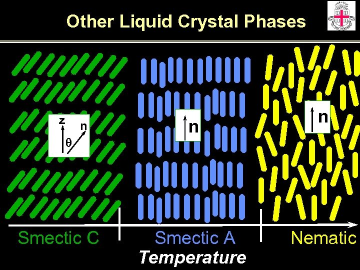 Other Liquid Crystal Phases z n q Smectic C n Smectic A Temperature n