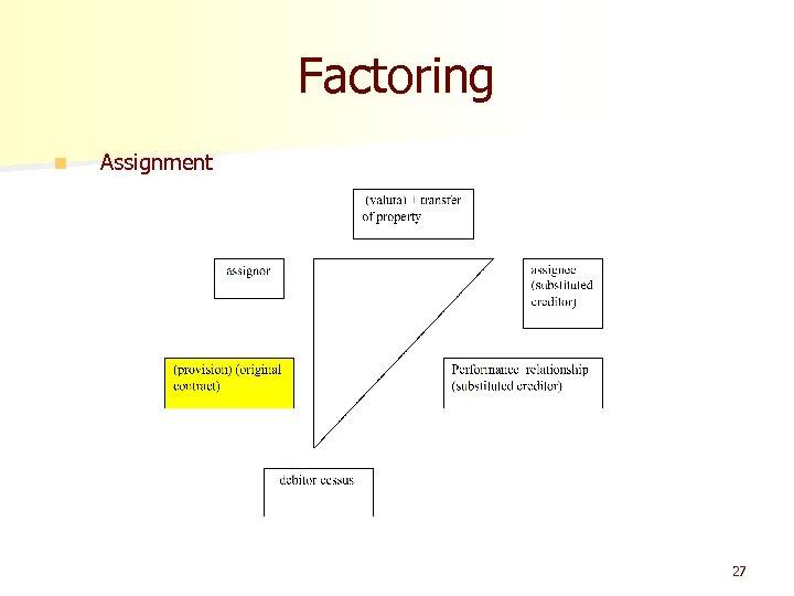 Factoring n Assignment 27