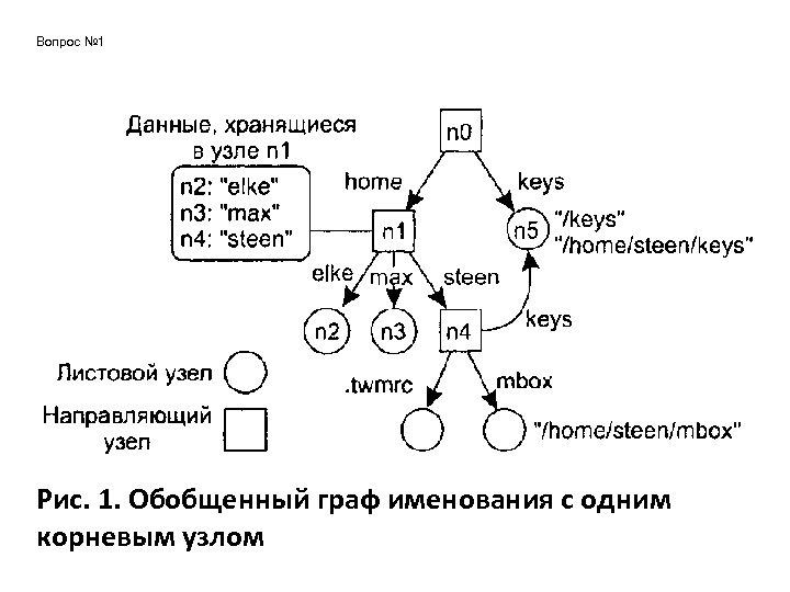 Вопрос № 1 Рис. 1. Обобщенный граф именования с одним корневым узлом