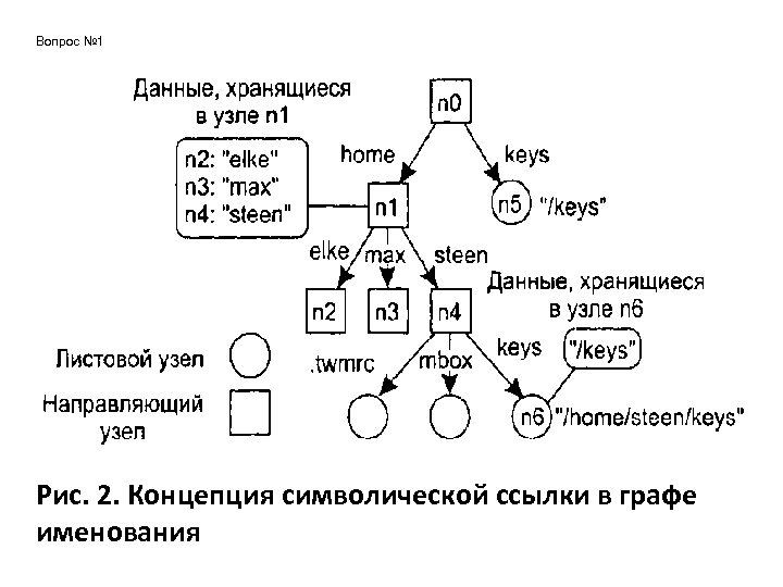 Вопрос № 1 Рис. 2. Концепция символической ссылки в графе именования
