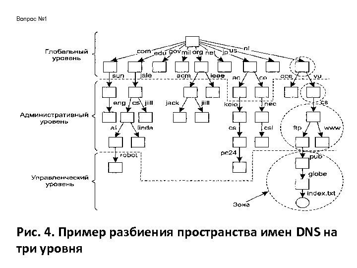 Вопрос № 1 Рис. 4. Пример разбиения пространства имен DNS на три уровня