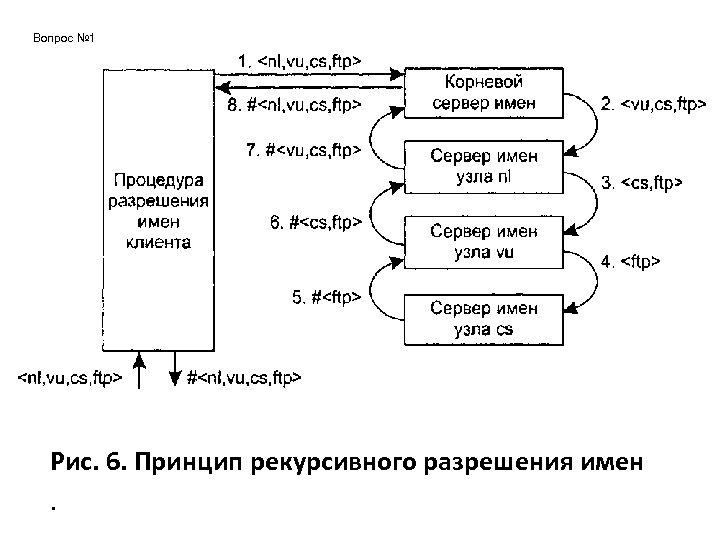 Вопрос № 1 Рис. 6. Принцип рекурсивного разрешения имен.