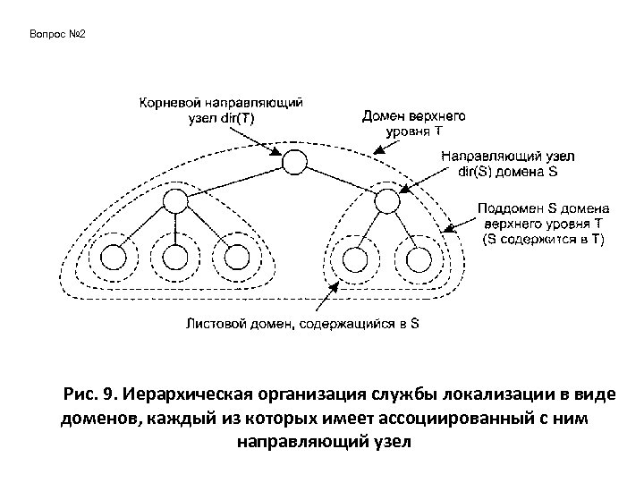 Вопрос № 2 Рис. 9. Иерархическая организация службы локализации в виде доменов, каждый из