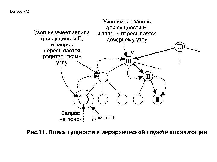 Вопрос № 2 Рис. 11. Поиск сущности в иерархической службе локализации
