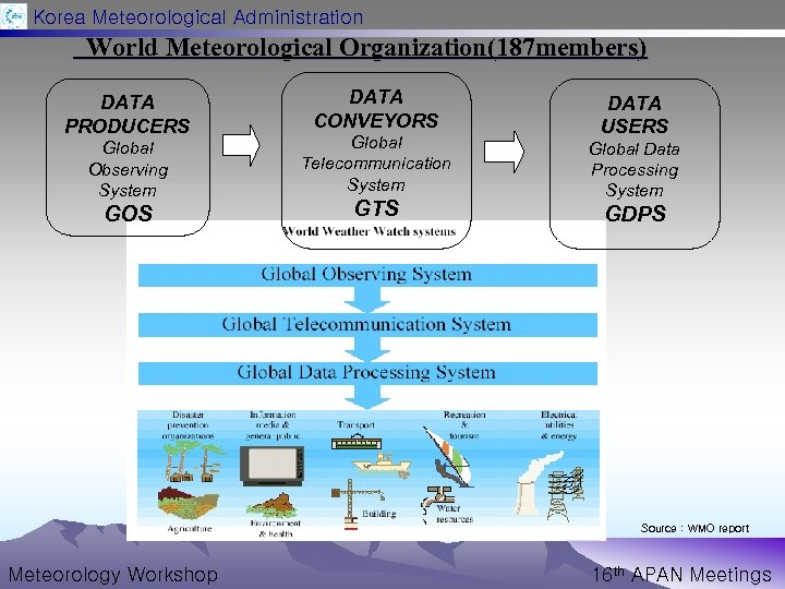 Korea Meteorological Administration World Meteorological Organization(187 members) DATA PRODUCERS Global Observing System GOS DATA