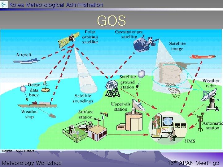 Korea Meteorological Administration GOS Source : WMO Report Meteorology Workshop 16 th APAN Meetings