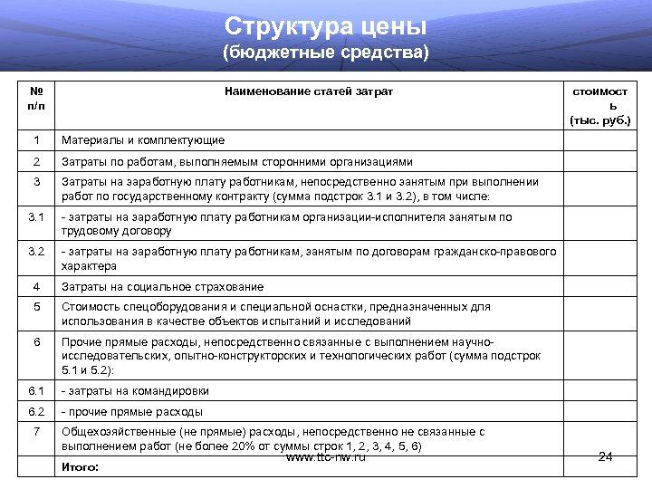 Структура цены (бюджетные средства) № п/п Наименование статей затрат 1 Материалы и комплектующие 2