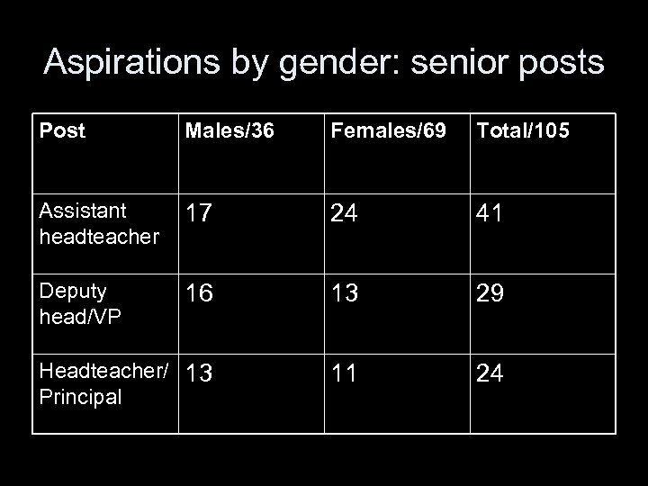 Aspirations by gender: senior posts Post Males/36 Females/69 Total/105 Assistant headteacher 17 24 41
