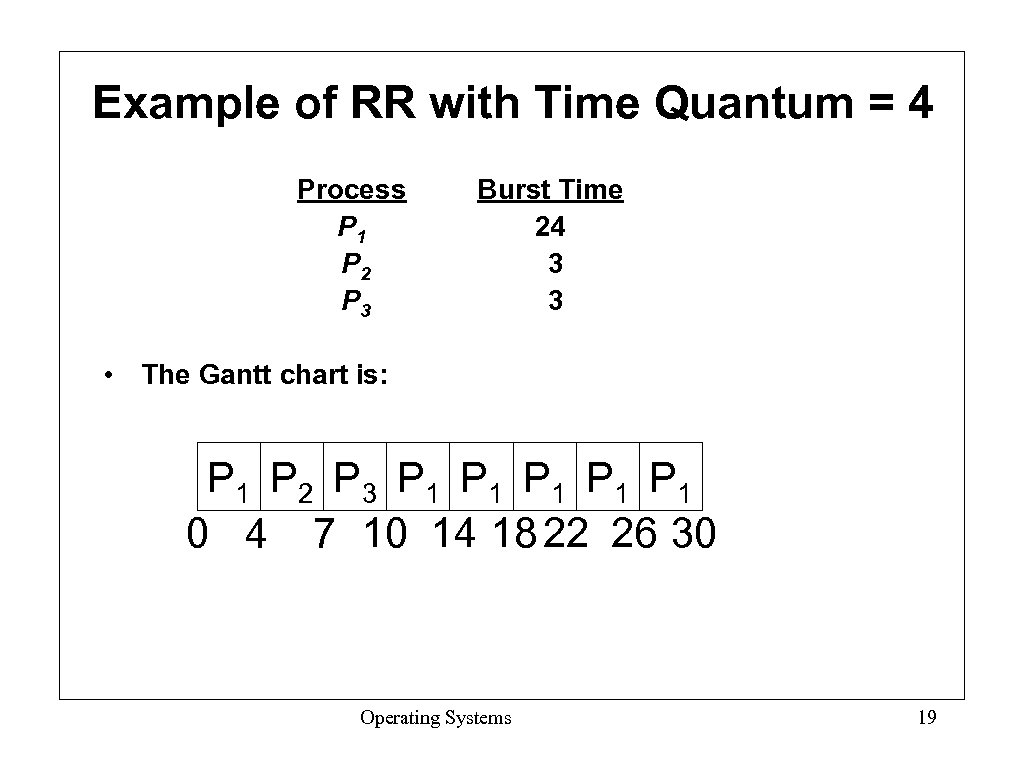 Example of RR with Time Quantum = 4 Process P 1 P 2 P