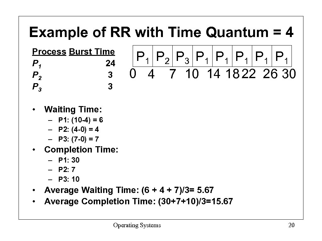 Example of RR with Time Quantum = 4 Process Burst Time P 1 24