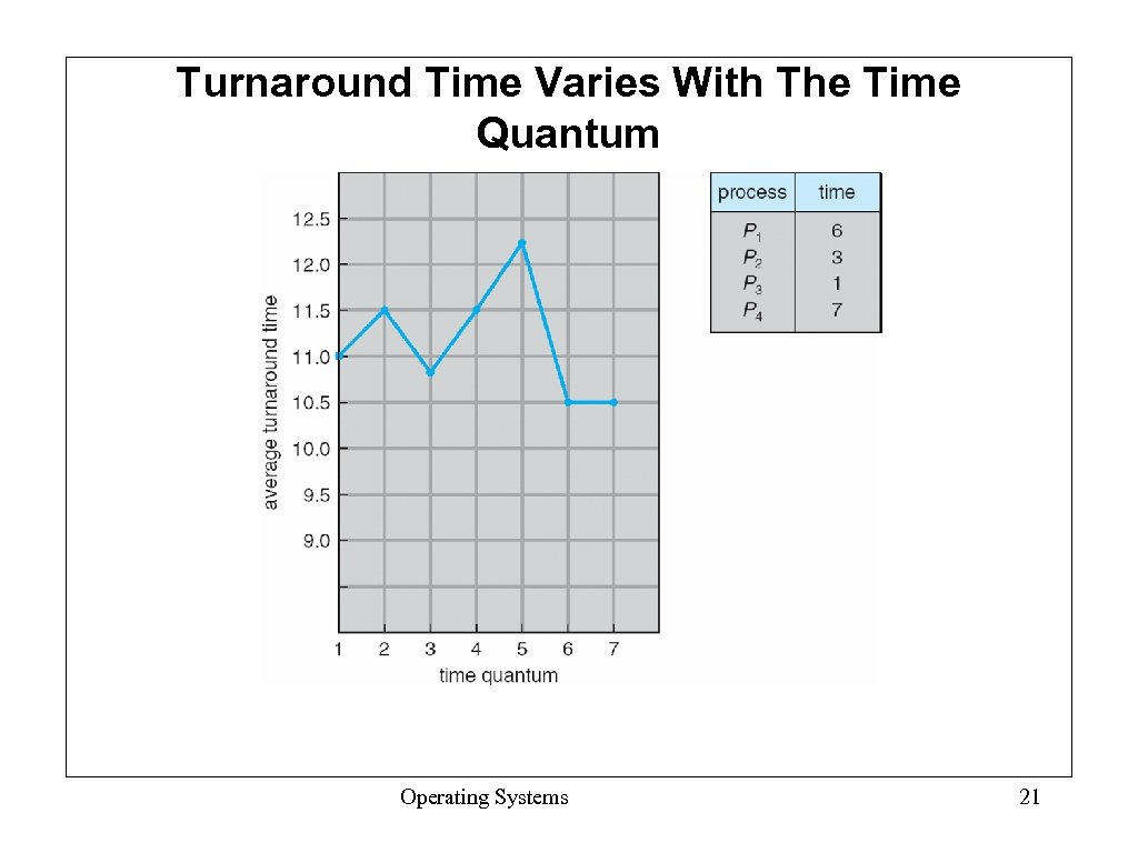 Turnaround Time Varies With The Time Quantum Operating Systems 21