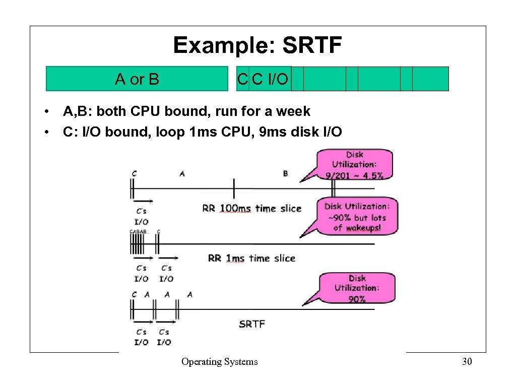 Example: SRTF A or B C C I/O • A, B: both CPU bound,
