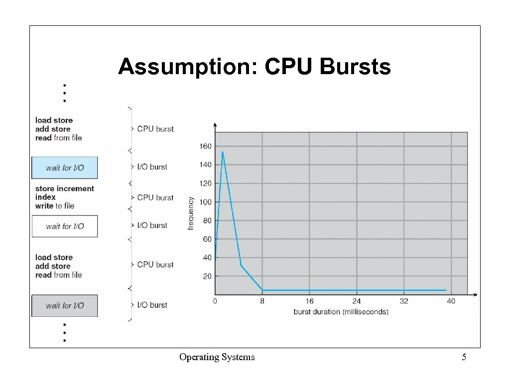 Assumption: CPU Bursts Operating Systems 5