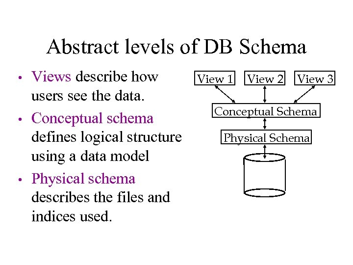 Abstract levels of DB Schema • • • Views describe how users see the
