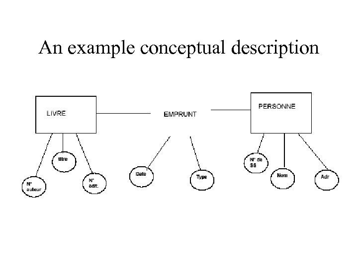 An example conceptual description