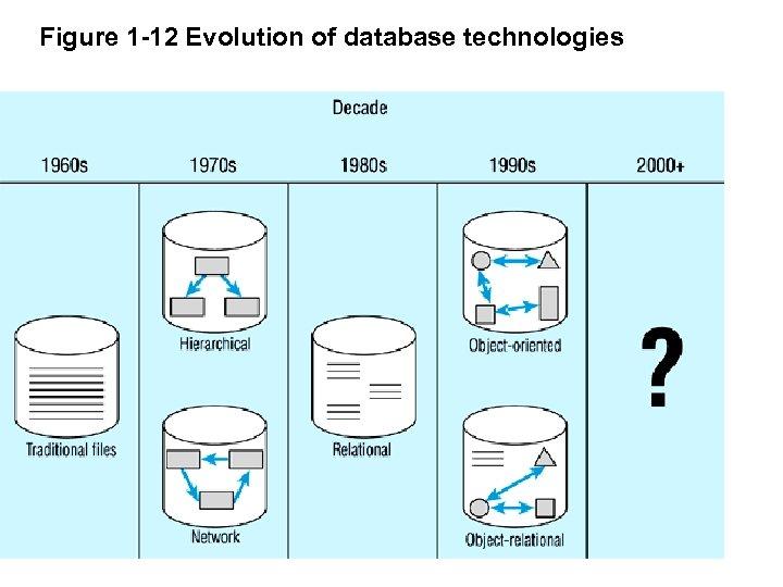 Figure 1 -12 Evolution of database technologies