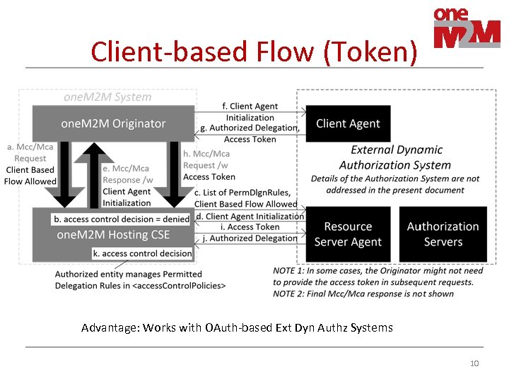 Client-based Flow (Token) Advantage: Works with OAuth-based Ext Dyn Authz Systems 10