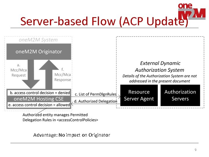Server-based Flow (ACP Update) Advantage: No impact on Originator 9