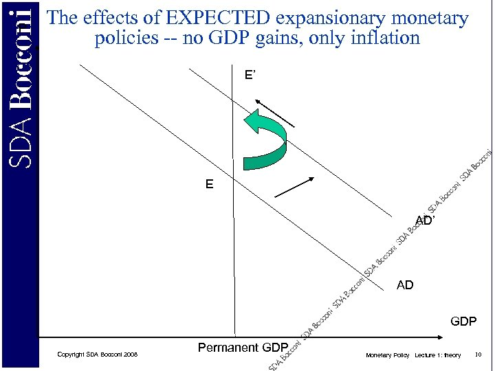 P The effects of EXPECTED expansionary monetary policies -- no GDP gains, only inflation