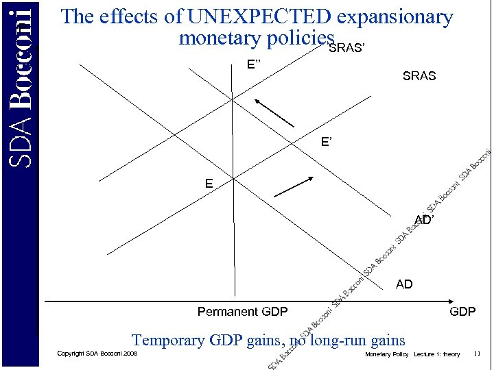 P The effects of UNEXPECTED expansionary monetary policies SRAS' E'' SRAS E' E AD'