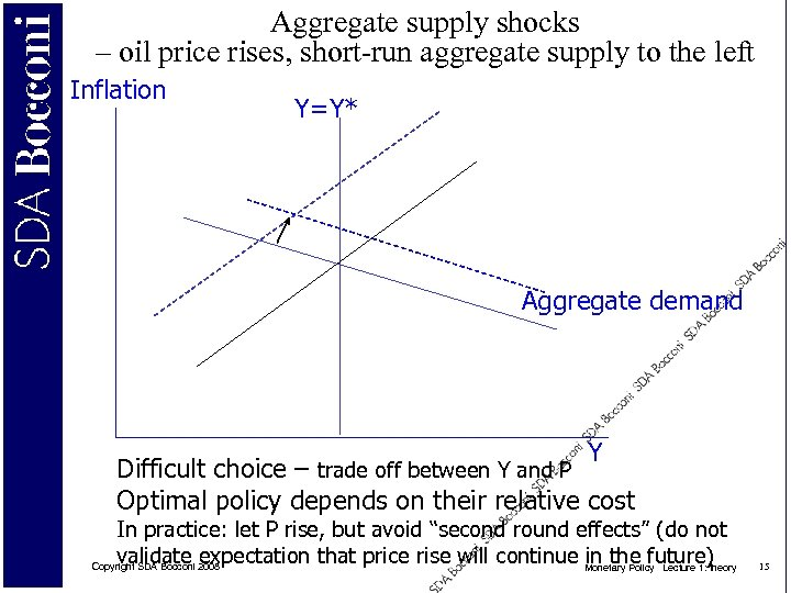 Aggregate supply shocks – oil price rises, short-run aggregate supply to the left Inflation