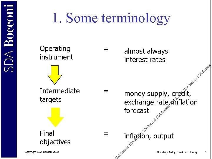 1. Some terminology Operating instrument = almost always interest rates Intermediate targets = money