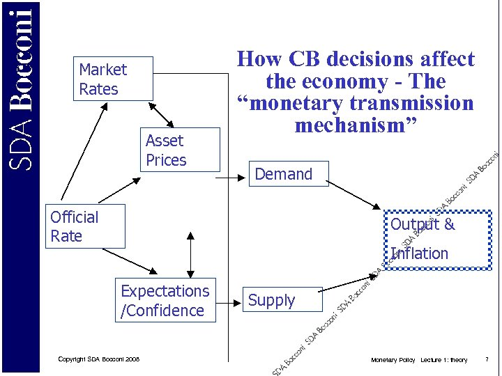 """Market Rates Asset Prices How CB decisions affect the economy - The """"monetary transmission"""