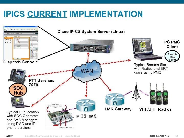 IPICS CURRENT IMPLEMENTATION Cisco IPICS System Server (Linux) PC PMC Client Remote Site Spoke