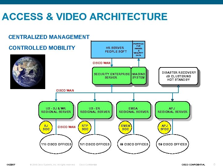 ACCESS & VIDEO ARCHITECTURE CENTRALIZED MANAGEMENT CONTROLLED MOBILITY HR SERVER PEOPLE SOFT PARTITION FOR