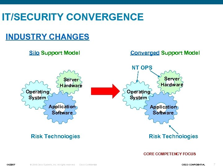 IT/SECURITY CONVERGENCE INDUSTRY CHANGES Silo Support Model Converged Support Model NT OPS Server Hardware