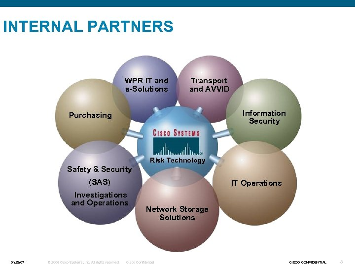INTERNAL PARTNERS WPR IT and e-Solutions Transport and AVVID Information Security Purchasing Risk Technology