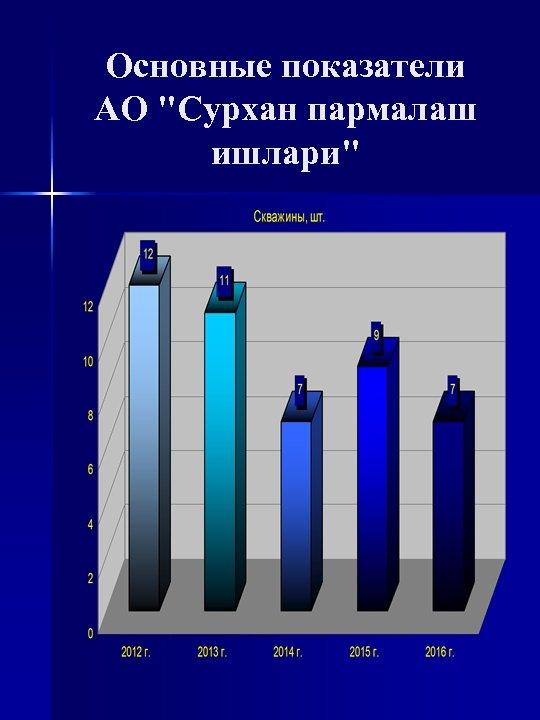 Основные показатели АО
