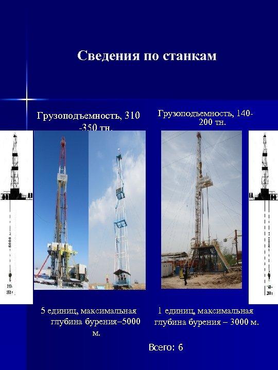 Сведения по станкам Грузоподъемность, 310 -350 тн. Грузоподъемность, 140200 тн. 5 единиц, максимальная глубина