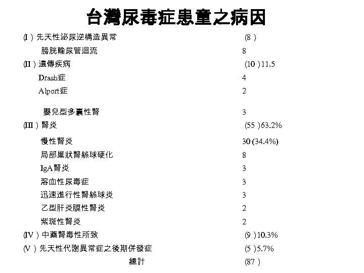 台灣尿毒症患童之病因 ( I)先天性泌尿逆構造異常 ( 8)   膀胱輸尿管迴流 8 ( II)遺傳疾病 ( 11. 5 10)