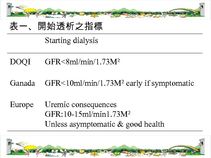 表一、開始透析之指標 Starting dialysis DOQI GFR<8 ml/min/1. 73 M 2 Ganada GFR<10 ml/min/1. 73 M