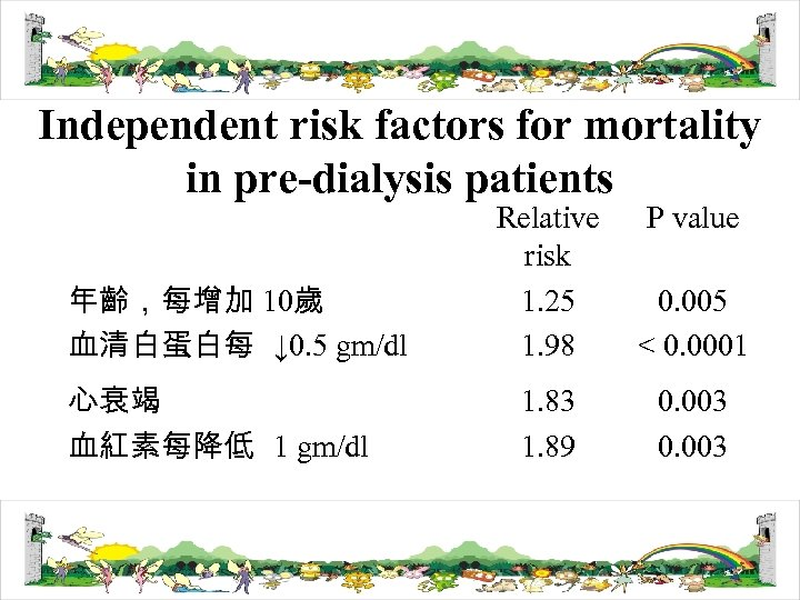 Independent risk factors for mortality in pre-dialysis patients 年齡,每增加 10歲 血清白蛋白每 ↓ 0. 5
