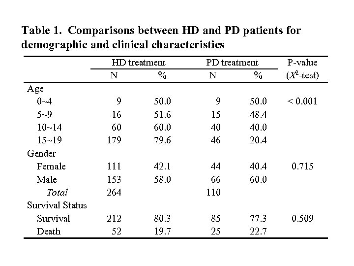 Table 1. Comparisons between HD and PD patients for demographic and clinical characteristics HD