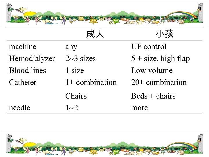 成人 小孩 machine Hemodialyzer Blood lines Catheter any 2~3 sizes 1 size 1+ combination