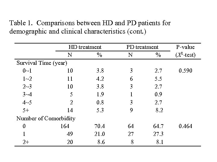 Table 1. Comparisons between HD and PD patients for demographic and clinical characteristics (cont.