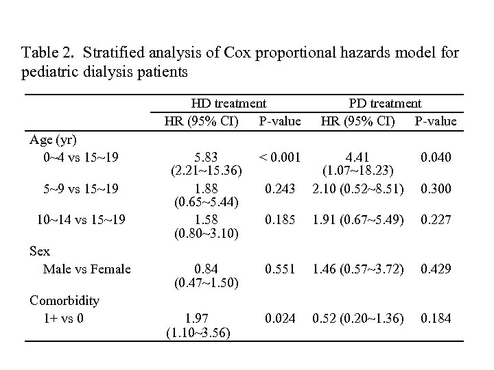 Table 2. Stratified analysis of Cox proportional hazards model for pediatric dialysis patients HD
