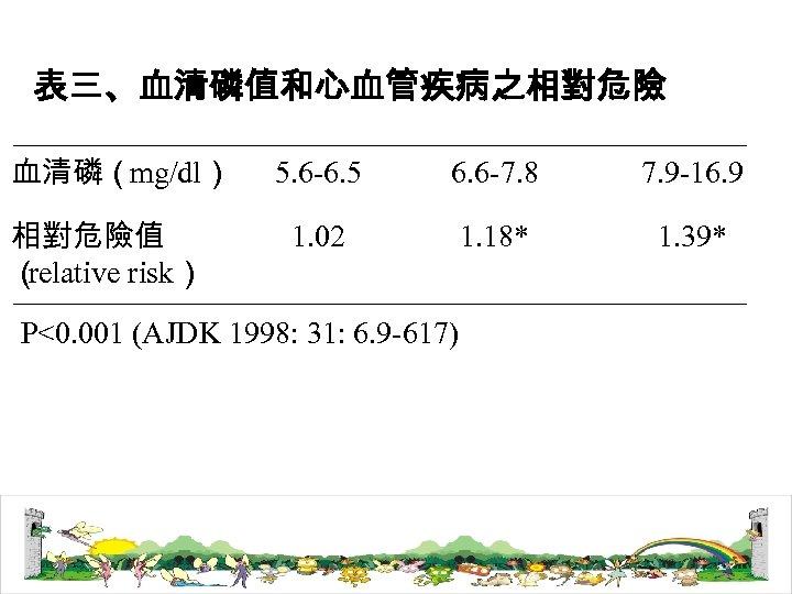 表三、血清磷值和心血管疾病之相對危險 血清磷(mg/dl) 相對危險值 ( relative risk) 5. 6 -6. 5 6. 6 -7. 8