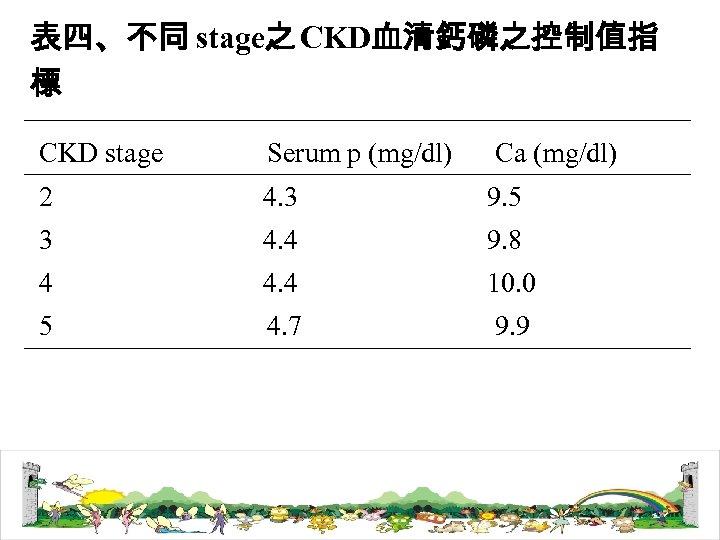 表四、不同 stage之 CKD血清鈣磷之控制值指 標 CKD stage Serum p (mg/dl) Ca (mg/dl) 2 4. 3