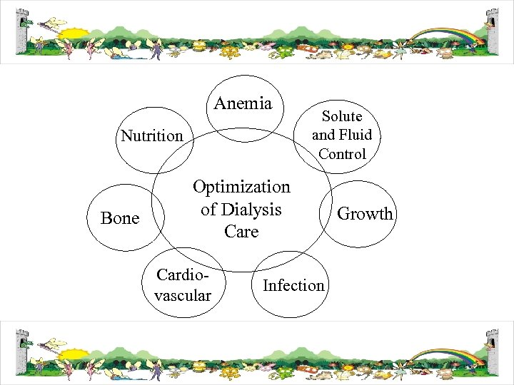 Anemia Nutrition Bone Solute and Fluid Control Optimization of Dialysis Care Cardiovascular Infection Growth