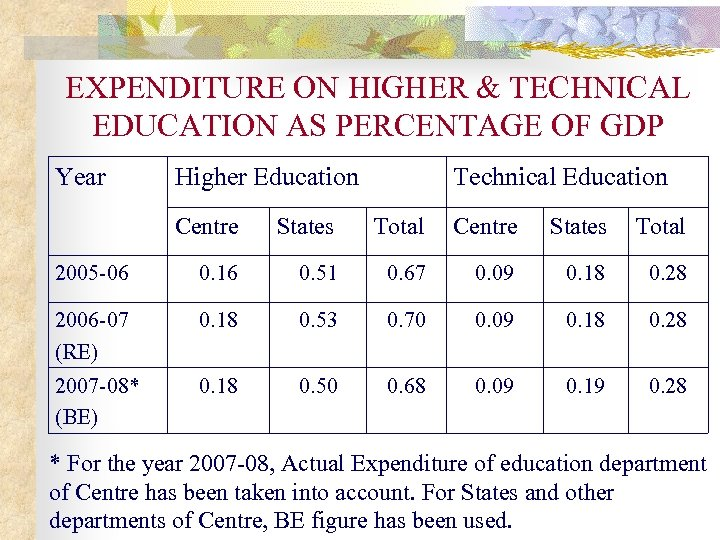 EXPENDITURE ON HIGHER & TECHNICAL EDUCATION AS PERCENTAGE OF GDP Year Higher Education Technical
