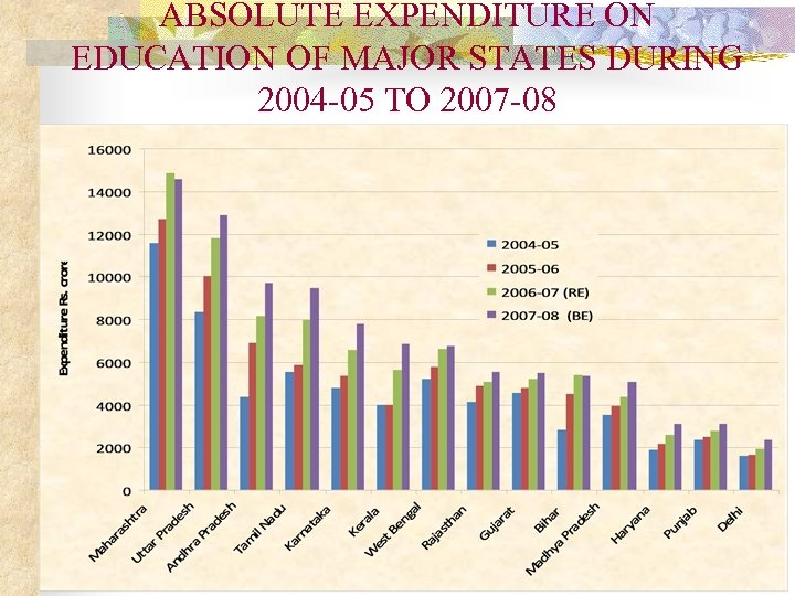 ABSOLUTE EXPENDITURE ON EDUCATION OF MAJOR STATES DURING 2004 -05 TO 2007 -08