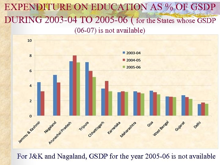 EXPENDITURE ON EDUCATION AS % OF GSDP DURING 2003 -04 TO 2005 -06 (