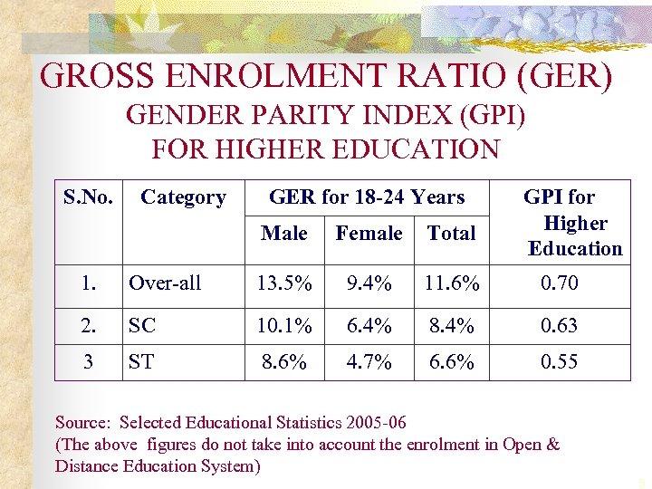 GROSS ENROLMENT RATIO (GER) GENDER PARITY INDEX (GPI) FOR HIGHER EDUCATION S. No. Category