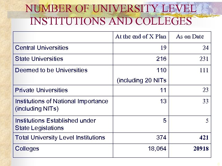 NUMBER OF UNIVERSITY LEVEL INSTITUTIONS AND COLLEGES At the end of X Plan Central