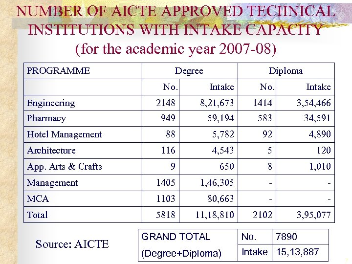 NUMBER OF AICTE APPROVED TECHNICAL INSTITUTIONS WITH INTAKE CAPACITY (for the academic year 2007