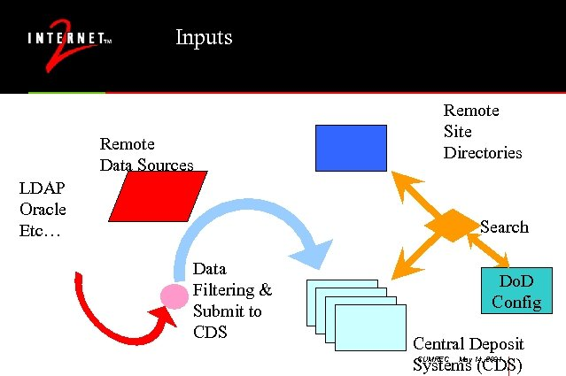 Inputs Remote Data Sources Remote Site Directories LDAP Oracle Etc… Search Data Filtering &